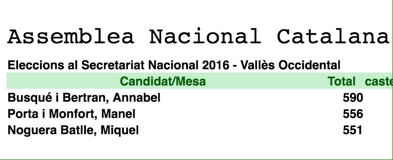 Resultats Comarcals ANC 2016